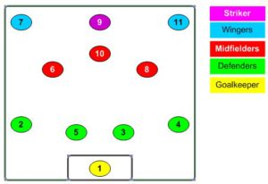 positions 11-aside
