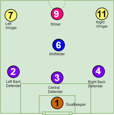 What Is The Soccer Midfielder Position - Diagram