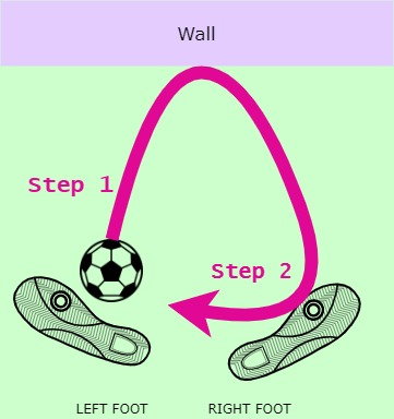 Soccer Wall Passing Drills - Inside Triangle Clockwise