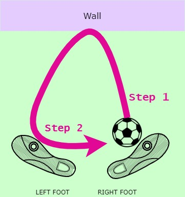Soccer Wall Passing Drills - Inside Triangle Anticlockwise